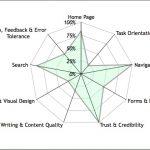 Analizzare un Sito Web con l'Analisi Euristica