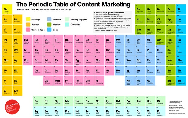 La tavola periodica del content marketing