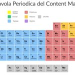 La Tavola Periodica del Content Marketing <br>(in Italiano!)