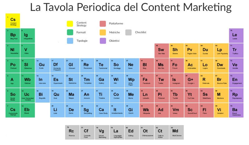 Tavola periodica del content marketing di Fiorenza Dossetto